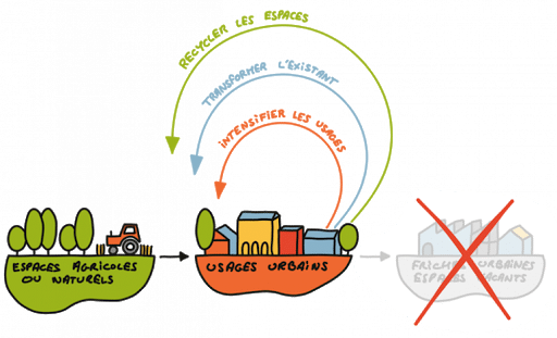 urbanisme circulaire