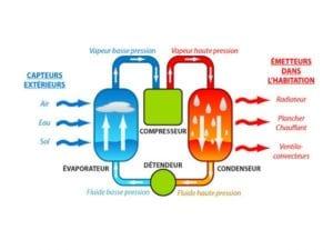 fonctionnement simplifié climatiseur